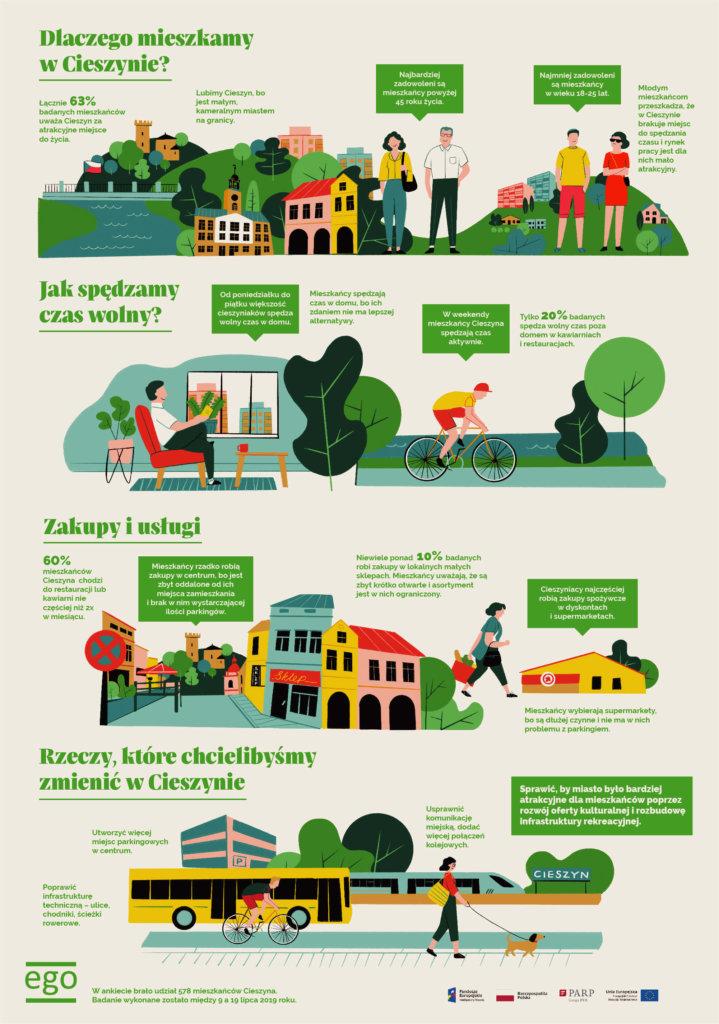 W formie infografiki możecie pokazać zalety mieszkania w waszej miejscowości, proj. Dinksy